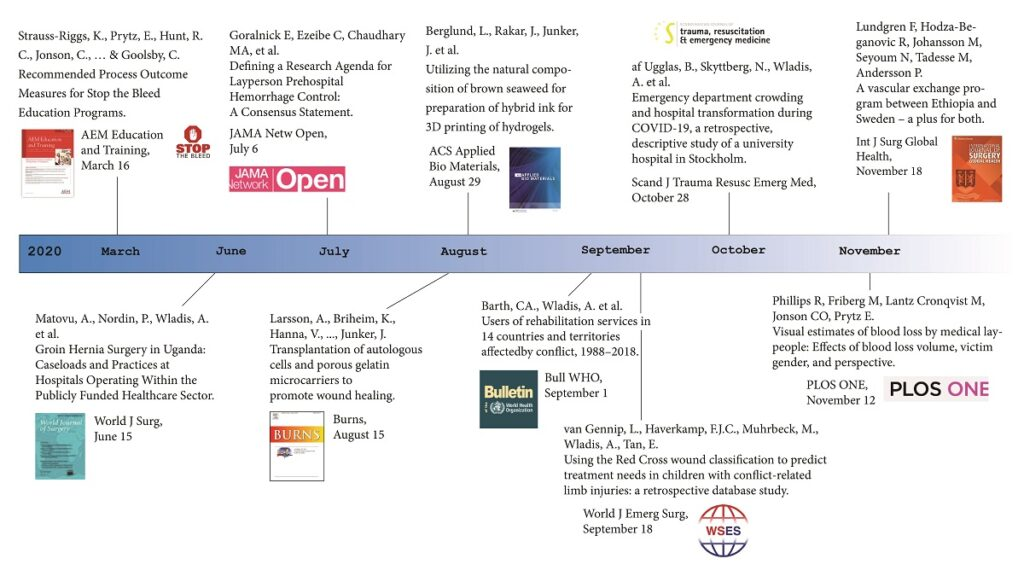 A timeline over 2020 with scientific  publications by researchers at KMC